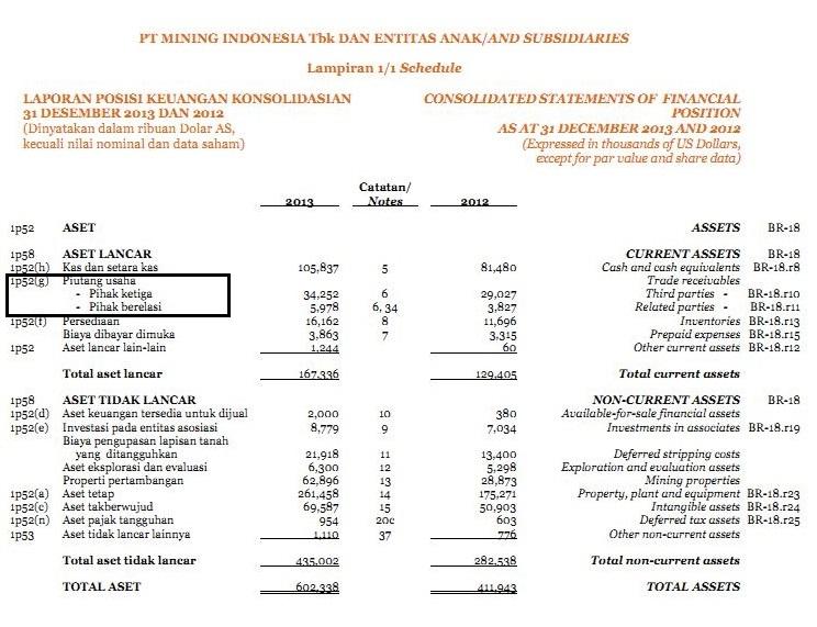 Ilustrasi Penyajian Dan Pengungkapan Laporan Keuangan